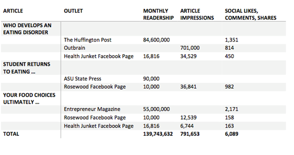Rosewood's Overall Media Coverage Results as of October 2015.