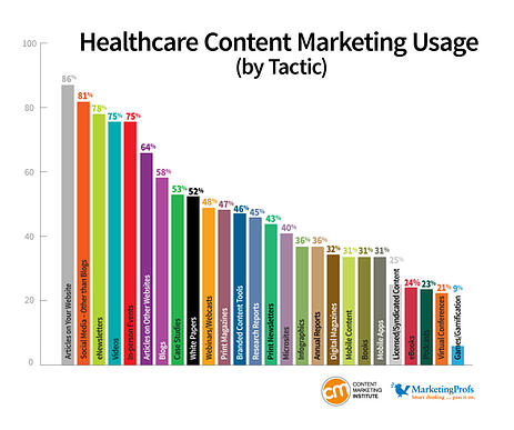 content marketing in healthcare